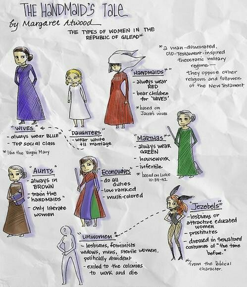 The Handmaid S Tale Clothing Quotes