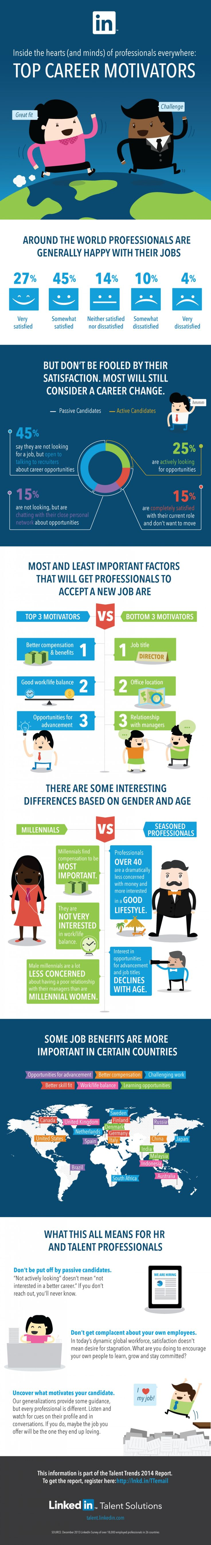 What Motivates Professionals to Switch Jobs #infographic #infografía
