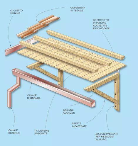 Montare una pensilina all'ingresso di casa, costruendola con legno e rame e fissandola con tasselli senza ricorrere di operai specializzati.