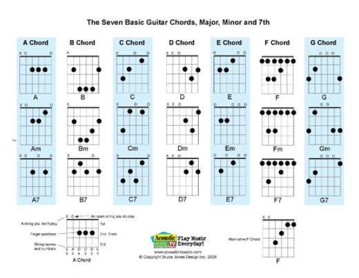 144 best Guitar images on Pinterest Guitar chord chart, Guitar - capo chart
