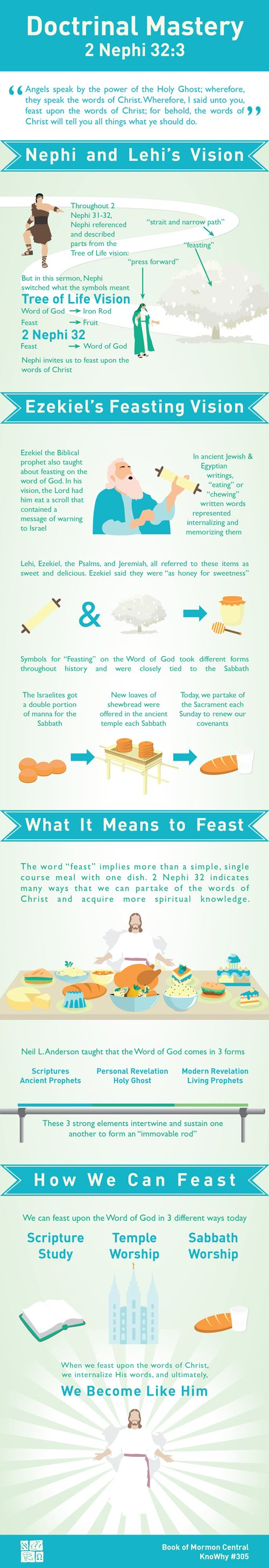 Doctrinal Mastery 2 Nephi 32:3 Infographic by Book of Mormon Central