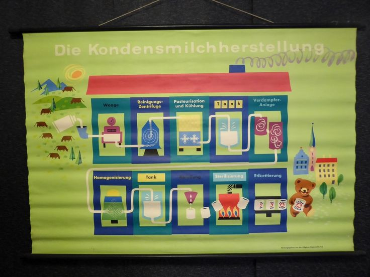 Vintage 1950s German Milk Advertising Poster - The Collectors Bag