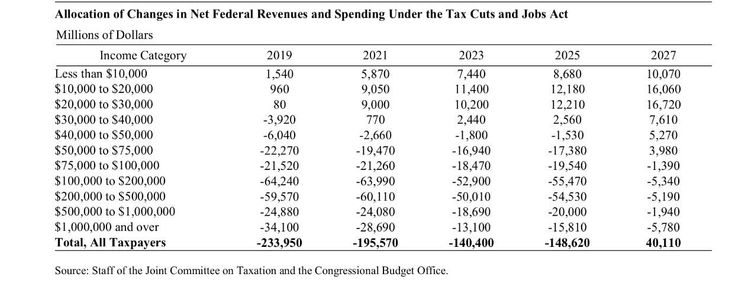 Senate GOP tax bill hurts the poor more than originally thought, CBO finds