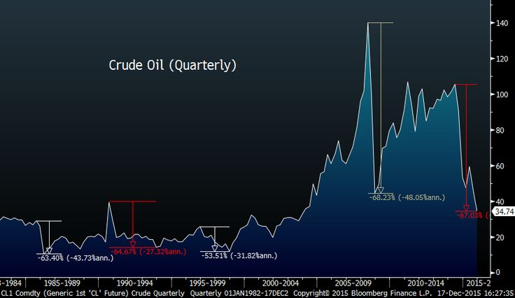 Does the S&P Really Need Higher Oil?