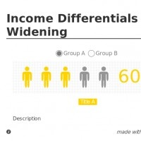 More than 80 percent of the world's population lives in countries where income differentials are widening. #DYK