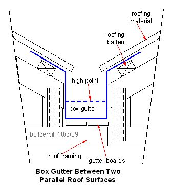Roof Valley Construction Drawings Box Gutter Ideas For