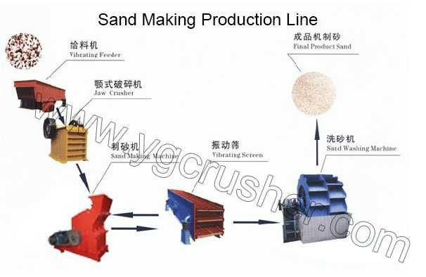 Sand making production line is consists of vibrating feeder, jaw crusher, impact fine crusher (sand making machine), vibrating screen, sand washer machine, belt conveyor, centralized electronic control and other equipment, etc. The capacity of this machine-made sand processing line is from 50-500t/h.