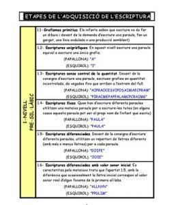 etapes_escriptura