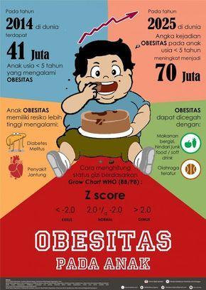 Obesitas pada Anak: Bangga atau Waspada? - Infografis Kesehatan