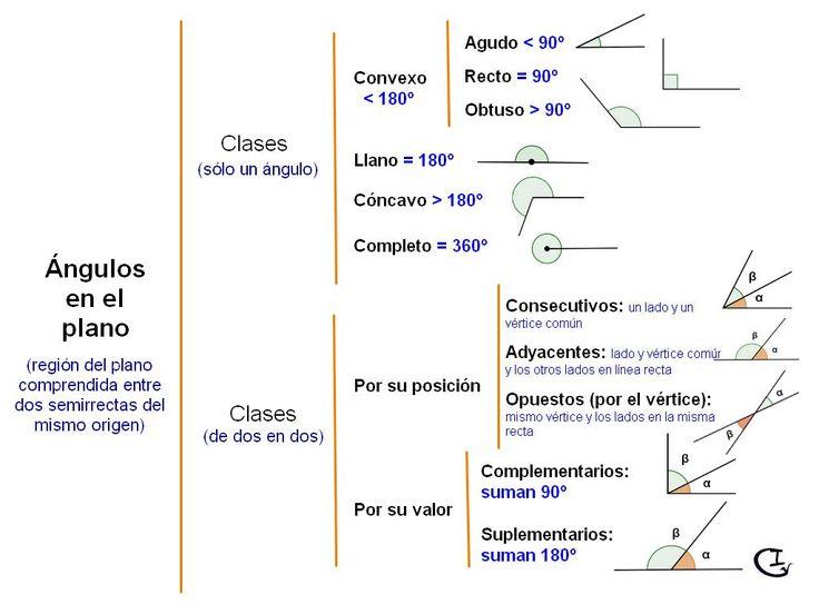 http://cldv3cicloprimaria.files.wordpress.com/2014/04/angulos001.jpg