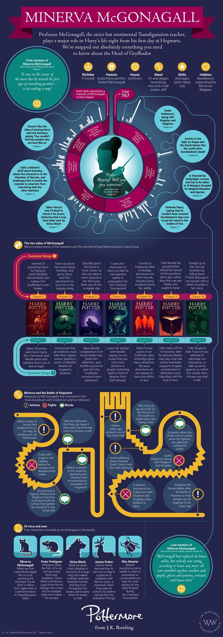 Minerva_McGonagall-Infographic.jpg (3391×9700)