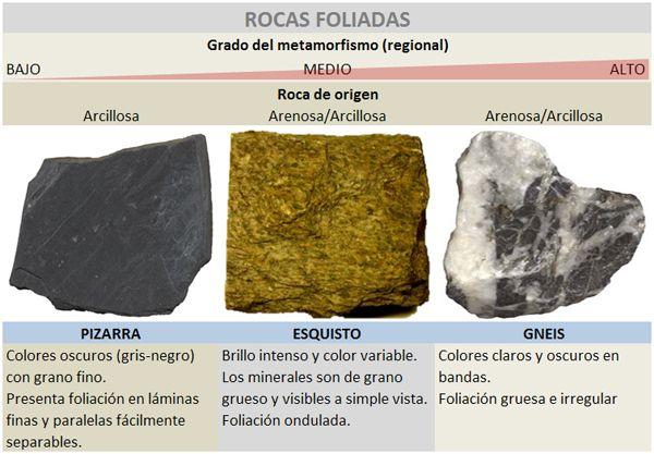 4 2 Clasificación De Las Rocas Metamórficas Pandora Screenshot