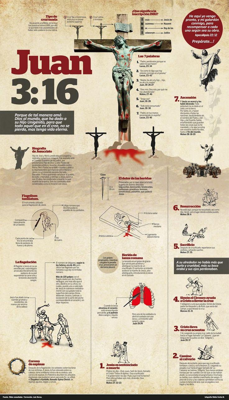 La muerte de Jesucristo y la crucifixión (ver infografías) | Revista La Fuente