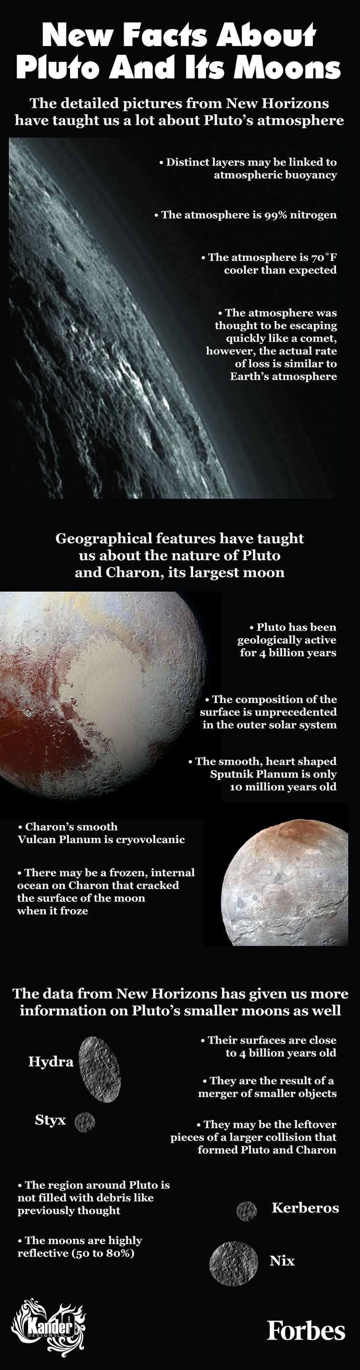 Scientists Discover New Facts About Pluto And Its Moons [Infographic]