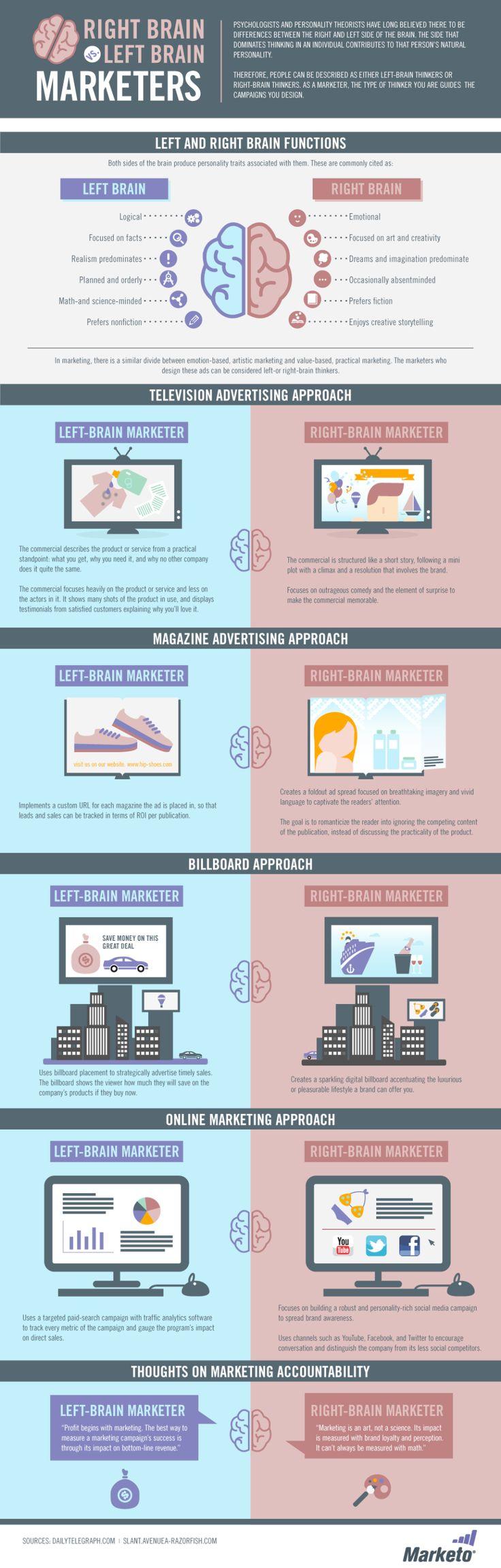 La parte derecha el cerebro vs la parte izquierda en marketing #infografia #infographic #marketing