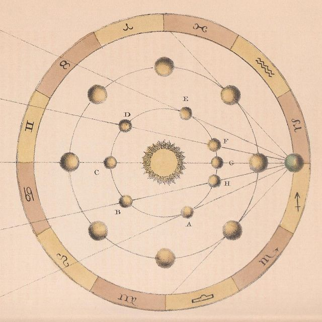 The Apparent Retrograde Motion of the Planets by peacay, via Flickr