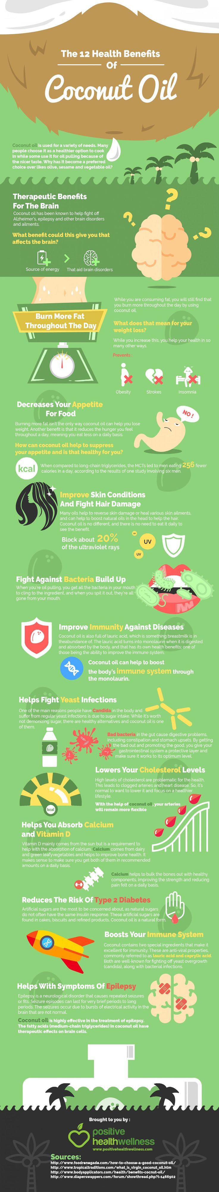 Health Benefits of Coconut Oil Infographic. Topic: skincare, healthy, facts, hair, haircare, skin, ntrition, cooking oil, extra virgin coconut oil.