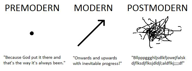 "From ""CIU211 | Postmodernism"" story by Media Studies ..."