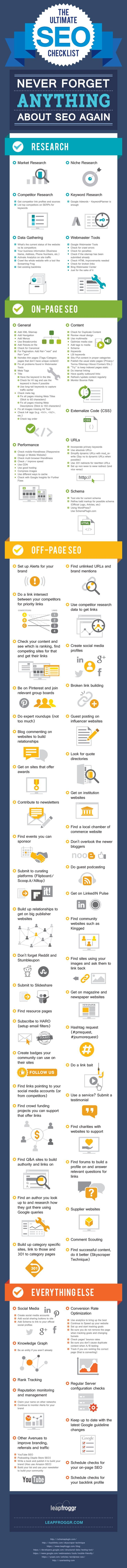[INFOGRAPHIC] Never Forget Anything About SEO Again—Research; On-page; Off-page; Misc; Details>