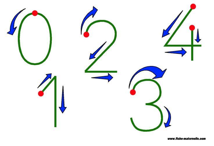 apprendre à tracer correctement les chiffres