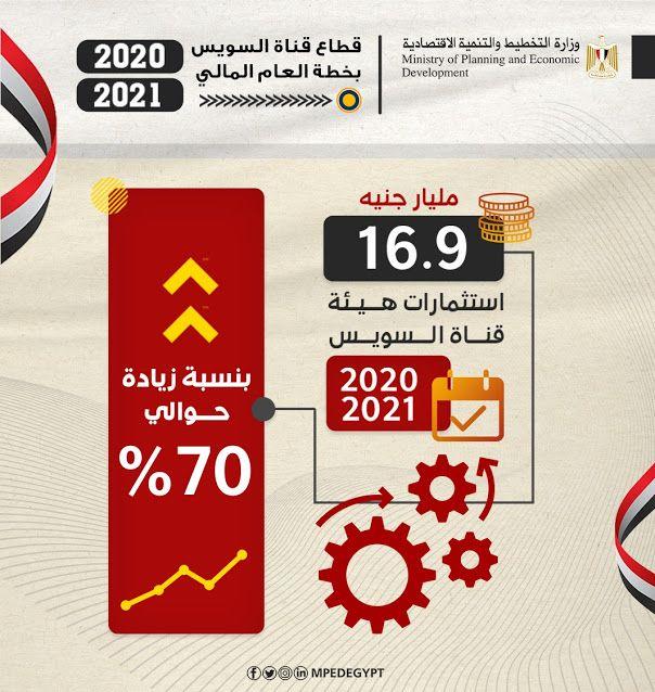 التخطيط والتنمية الاقتصادية تعلن ملامح استثمارات هيئة قناة السويس لعام 2021 Novelty Sign How To Plan Development