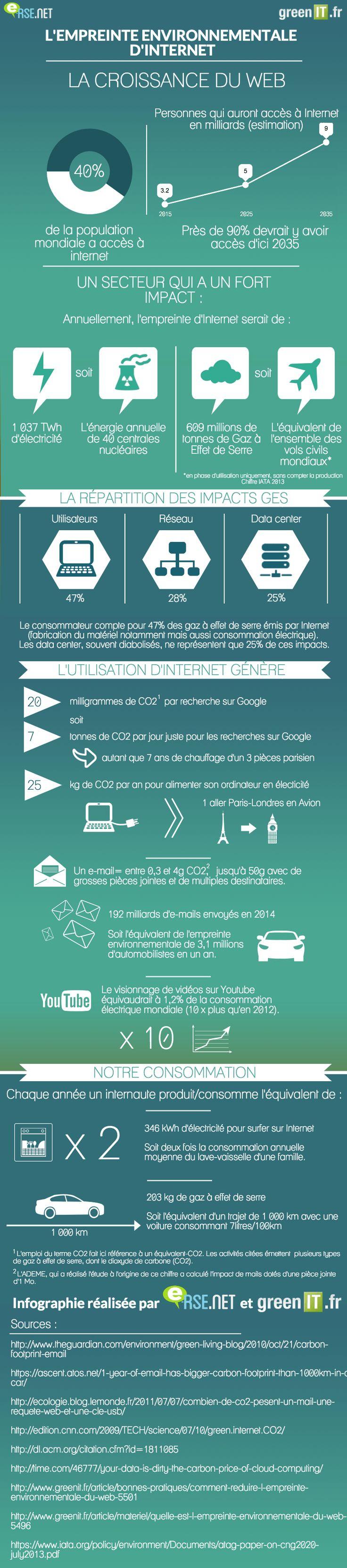 Quelle est l'empreinte environnementale d'internet ? INFOGRAPHIE