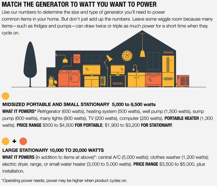 Increasingly severe weather and aging infrastructure are exposing Americans to longer blackouts. Here are tips on how to prepare for a prolonged power outage from the experts at Consumer Reports including how to match the generator to watt you want to power.