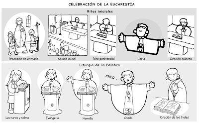 Dibujos para catequesis: LAS PARTES DE LA MISA I