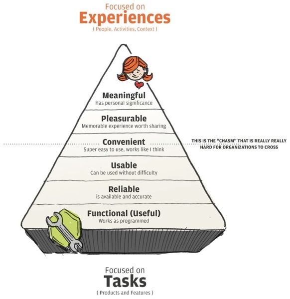 User Experience Heirarchy of Needs