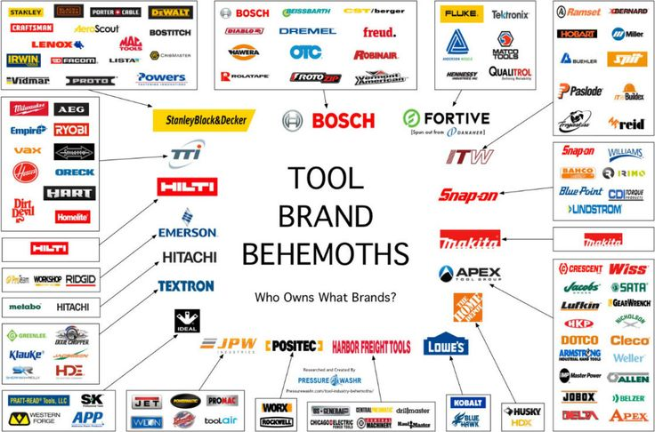Charts of Tool Brand Ownership and Market Share by Companies - Charts by Jon - Tool industry brand ownership and market share charts. Interesting to see Makita and Hilti across both charts; both are single-brand companies, and both own a nice chunk of market share. The top image is large; you can right-click and then select