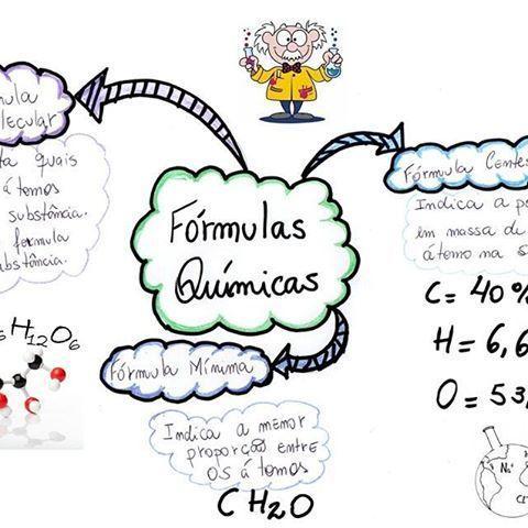 Para encerrar, mapa mental de química ❤📚🙌 . . #matematica #fisica #quimica #engenharia #vestibular #enem #ufpe #ufrpe #ifpe #upe #universidade #faculdade #fera #vest #prova #treino #exercicios #dicas #calculo #estudar #estudaquepassa #foco #forca #fe #instagram #instagood #engenhariadepressao #engineeringstudent