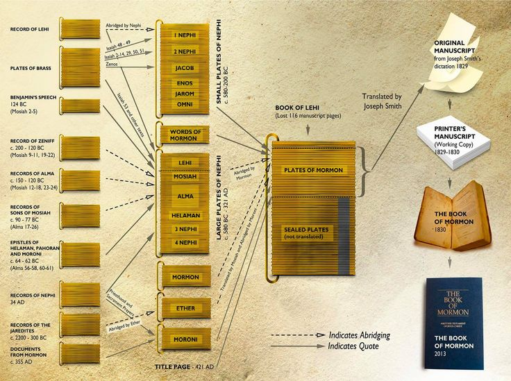 The sources behind the Book of Mormon are remarkably complex, and sometimes hard to keep straight. Here is a helpful chart to use as you read and study.   Content by John Welch. Graphics by Fernando Vazquez.  Source on our website http://www.archive.bookofmormoncentral.org/content/book-mormon-redaction-chart