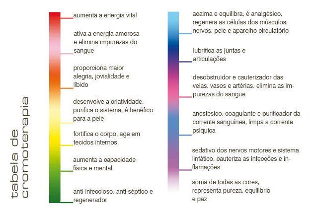 imagens e benefícios da cromo terapia - Pesquisa Google