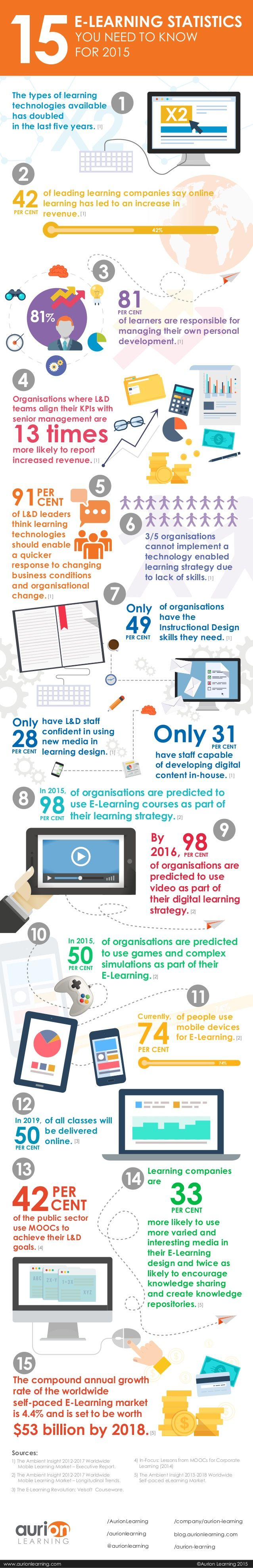E learning poster designs - 15 Elearning Statistics You Need To Know For 2015