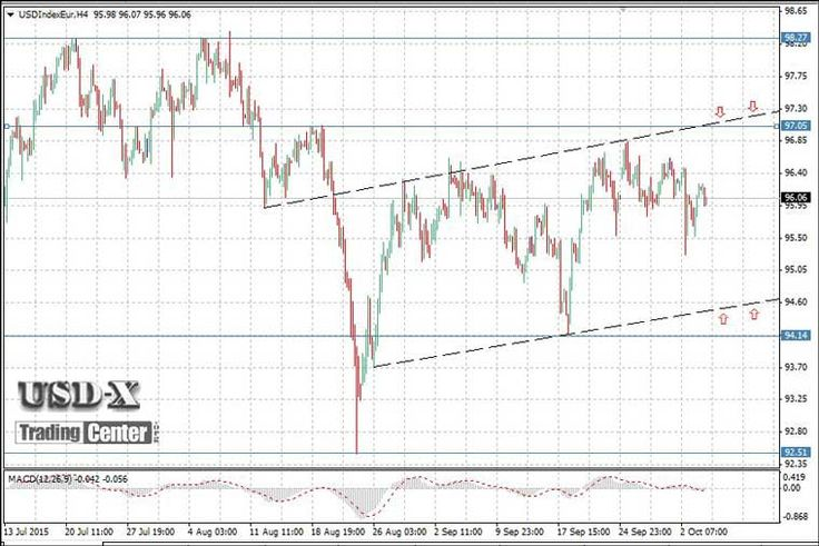 US Dollar Index (USDX)