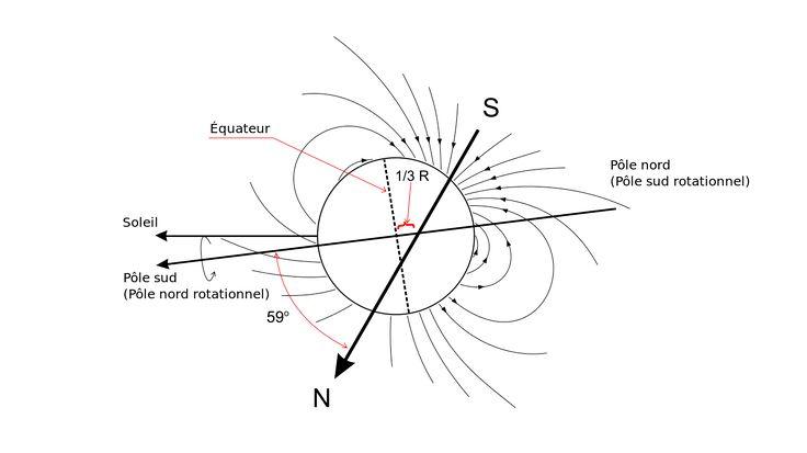 Dessin représentant l'axe de rotation d'Uranus dont le pôle sud est presque orienté, l'axe magnétique est incliné à 59° par rapport à la axe de rotation et décalé d'un tiers de rayon par rapport au centre géométrique.