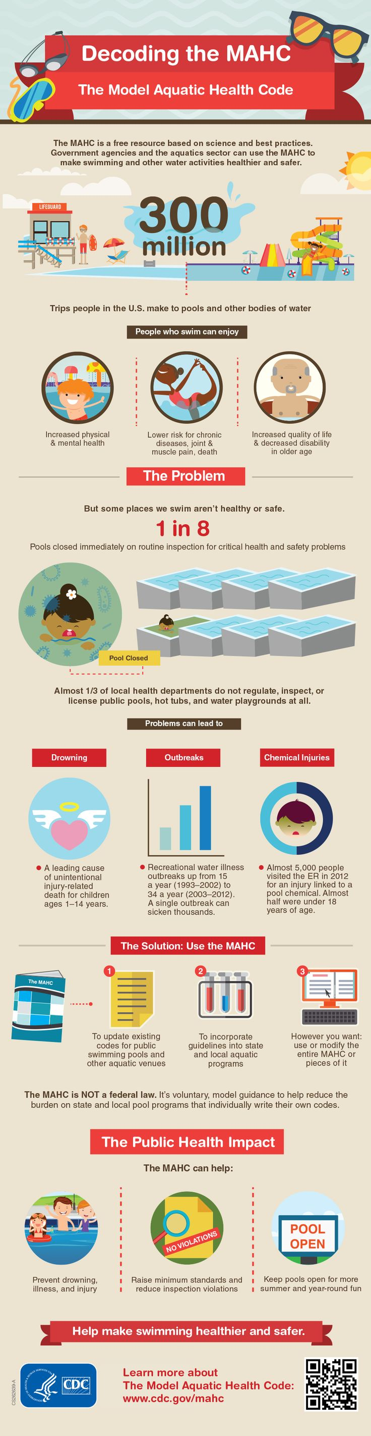 162 best images about public health infographics on - Swimming pool industry statistics ...