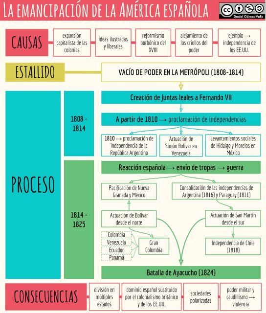 La emancipación de la América española