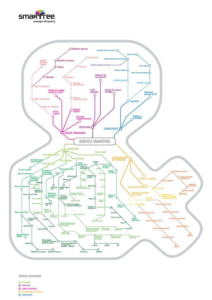 Harta serviciilor Smartree