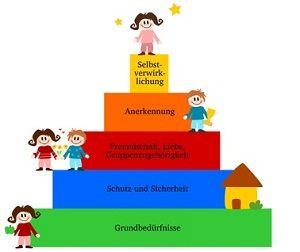Bedürfnispyramide nach Maslow - Wirtschaft und Schule