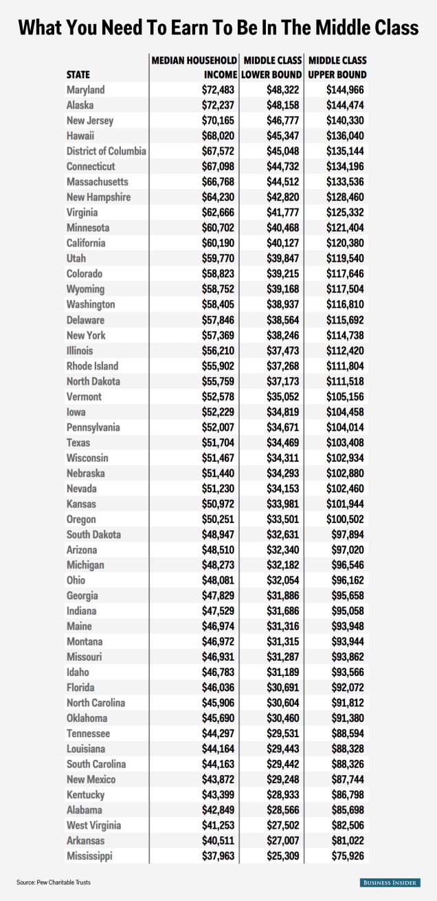 33 best wfgwsb images on pinterest opportunity business the salary required to be middle class in every state colourmoves