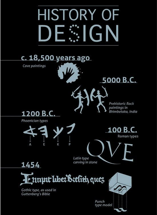 25 Interesting Infographics For Your Inspiration