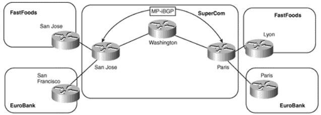 CCIE SP MPLS FAQ: Provider Edge (PE) to Customer Edge (CE) Connectivity Options Figure: PE-to-CE Connectivity Options—Sample Topology Q1. What are the four ways in which routing information can currently be learned from a CE router? Answer: Static, BGP, OSPF, and RIP version 2. Q2. When running a dynamic routing protocol between PE and CE, …