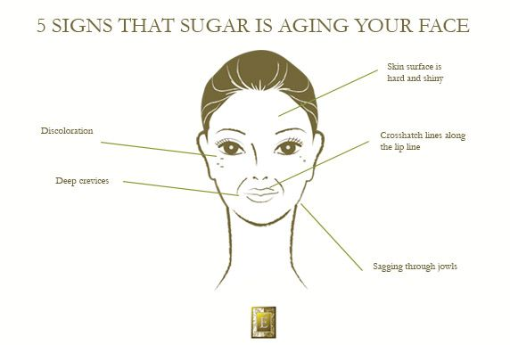 5 Signs That Sugar Is Aging Your Face | Eminence Organic Skin Care