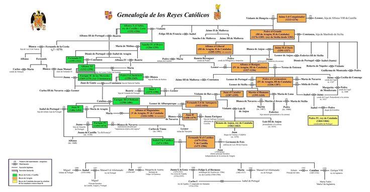 arbol genealogico de los reyes catolicos