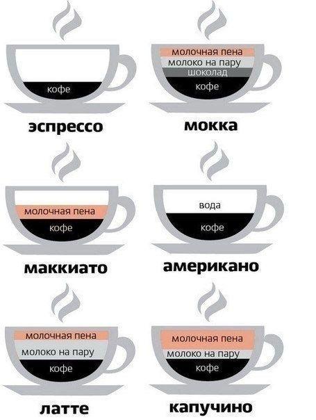 Разбираемся в кофе