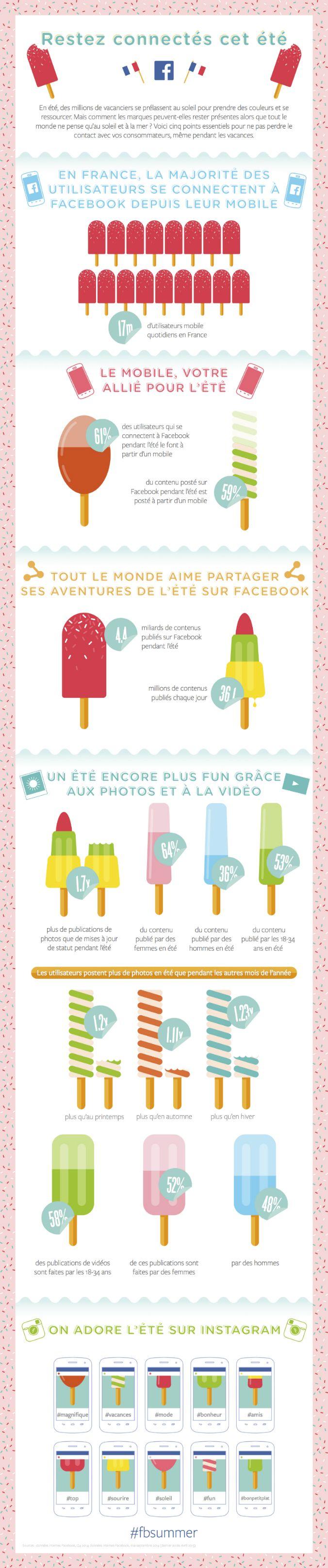 Infographie : voilà l'été avec Facebook