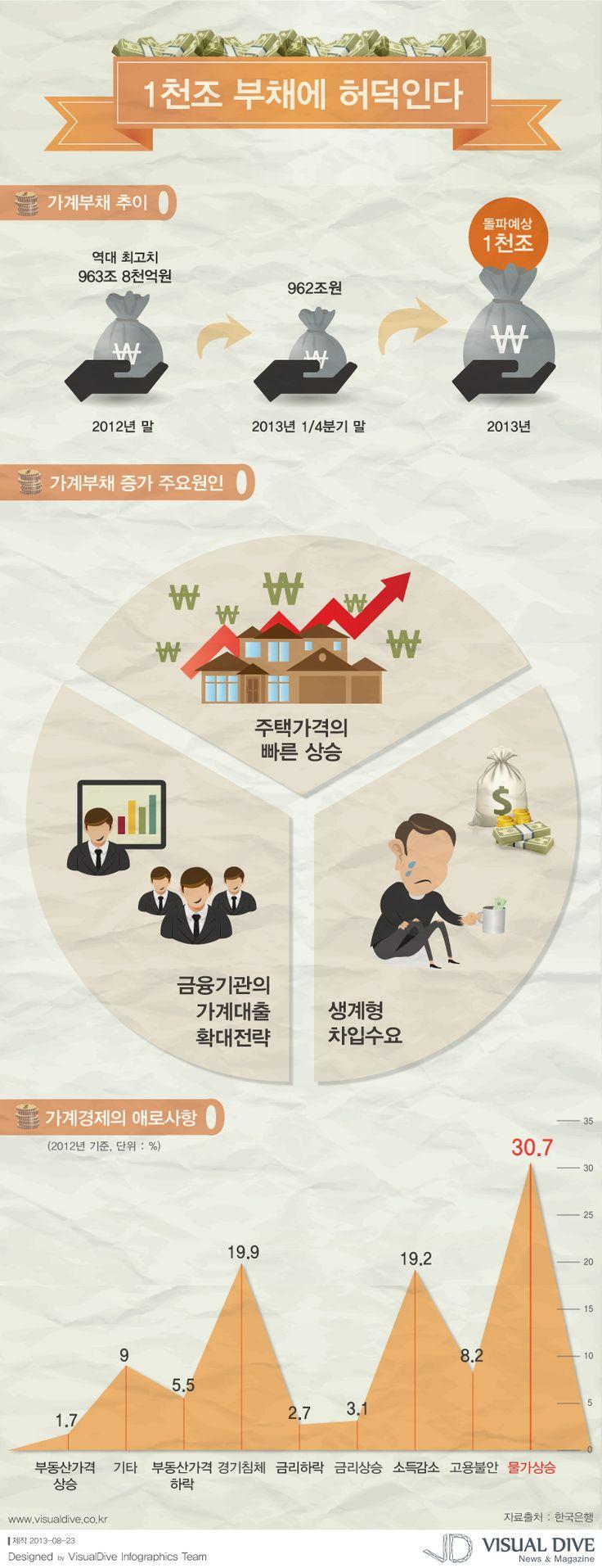 """[인포그래픽] 가계부채 1천조, '삐걱'거리는 가계경제 """"Inflation / Infographic"""" ⓒ 비주얼다이브 무단전재 및 재배포 금지"""