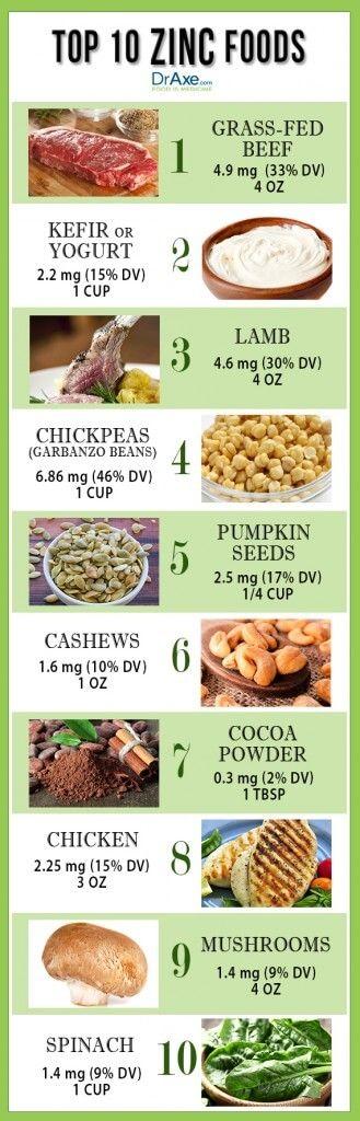 zinc Food List | Dr Axe | https://draxe.com/top-10-high-zinc-foods/