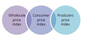 Hello friends,  Before starting with what exactly do we mean by WPI, CPI,PPI.  Let's first understand- What is inflation? In economics, inflation is a rise